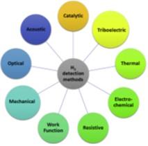 Les différentes méthodes de détection d'hydrogène