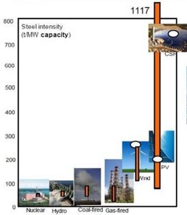 Le solaire et l'éolien, plus intensifs en acier que les centrales à gaz ou à charbon