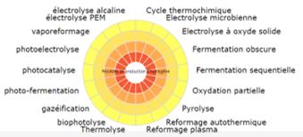 Procédés de production d'hydrogène