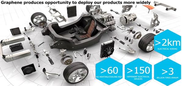 Talga: opportunités de pièces automobiles en graphène