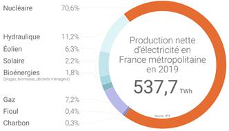 Production française d'électricité en 2019